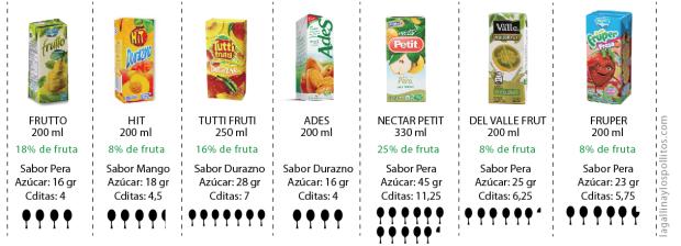 Jugos-de-caja-colombia-contenido-azucar